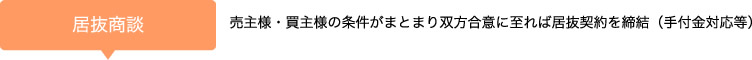 【居抜商談】売主様・買主様の条件がまとまり双方合意に至れば居抜契約を締結(手付金対応等)